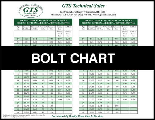 GTS-Tech-Sales-Bolt-Chart