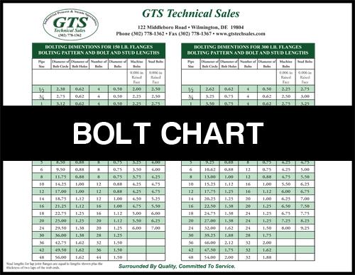 GTS-Tech-Sales-Bolt-Chart