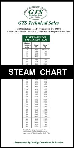 GTS-Tech-Sales-Steam-Chart